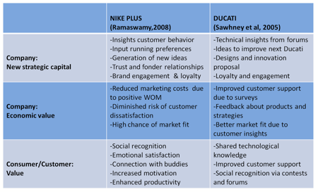 Table 1: Advantages of Co-Creation by the example of Nike Plus and Ducati