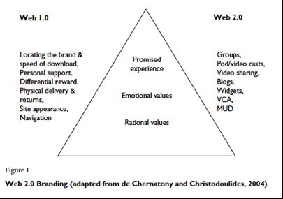 Fig.1 (Chrisodoulides, 2009)