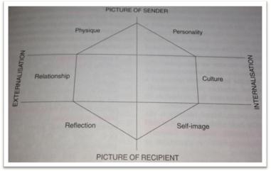 Figur 1. Brand identity prism (Kapferer, 2008, p. 183)                 Normal     0     0     1     11     66     1     1     81     11.768                          0             0     0