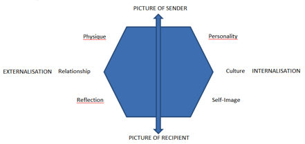Figur 4. Modified Brand Identity Prism (Adapted from Kapferer, 2008)                 Normal     0     0     1     13     77     1     1     94     11.768                          0             0     0
