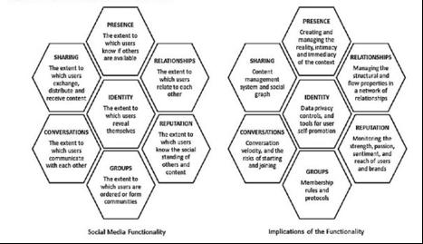 Figure 1: The Honeycomb of Social Media (Kietzman et al., 2011)