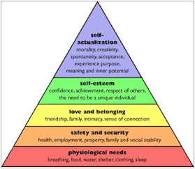 figure 2: Maslow's Hierarchy of needs (http://www.thepathtoriches.com