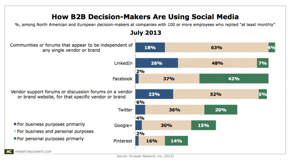 Source: Marketing Charts. (2013 ). http://www.marketingcharts.com/wp/interactive/how-b2b-decision-makers-are-using-social-media-35181/ [Accessed 13 February 2014]