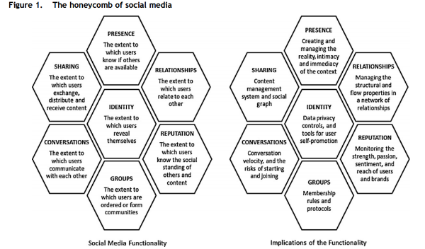 The Honeycomb of social media         SEQ The_Honeycomb_of_social_media \* ARABIC      1              Source: Kietzmann et al., 2011, p.243.