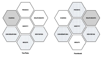Fig. 2. The Honeycomb for Youtube and Facebook. Kietzmann et al. (2011, pp. 48)