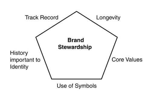 Fig. 1 Brand heritage (Urde et al., 2007, fig.1).