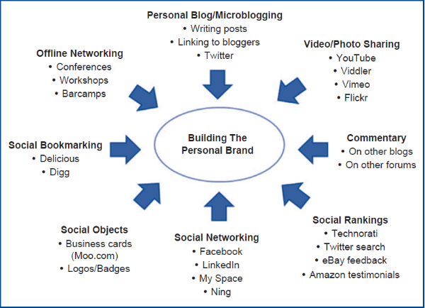 Figure 1. Key tools available today to enhance a personal brand in social media (Harris & Rae, 2011).