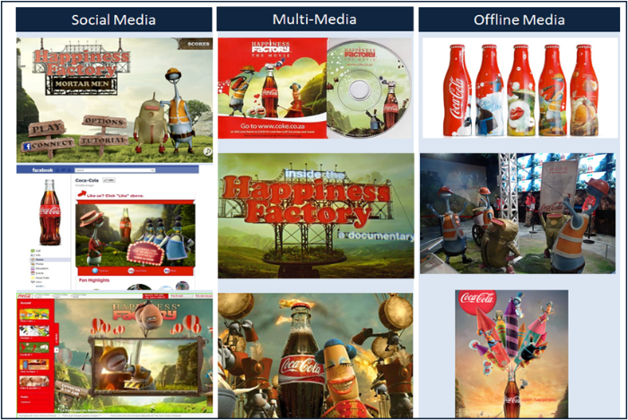 Exhibit 3: The Coca-Cola Happiness Factory Campaign Source: Own composition based on The Coca Cola Company, 2014; Adobe, 2010
