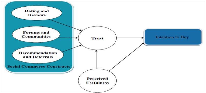 Figure 1. Social commerce adoption model (Hajli, 2012)