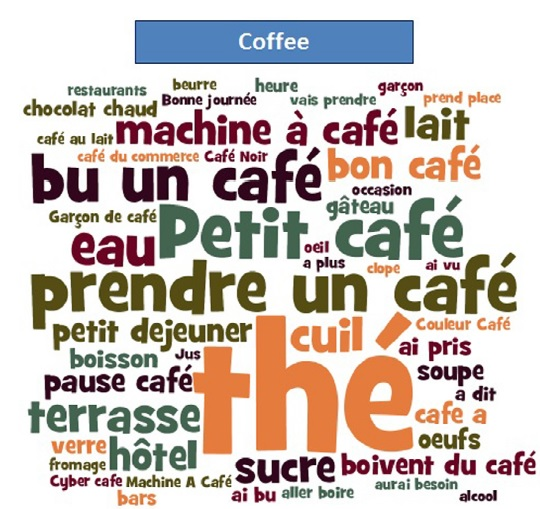 "French word cloud for the keyword ""coffee"". Provides insights that can be used in product development"