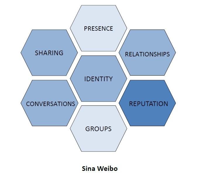 Figure 2. Honeycomb framework of Sina Weibo