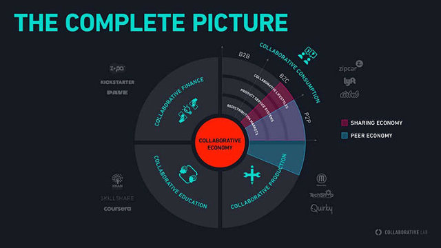 Figure 1: The complete picture of the collaborative economy (Botsman, 2016)