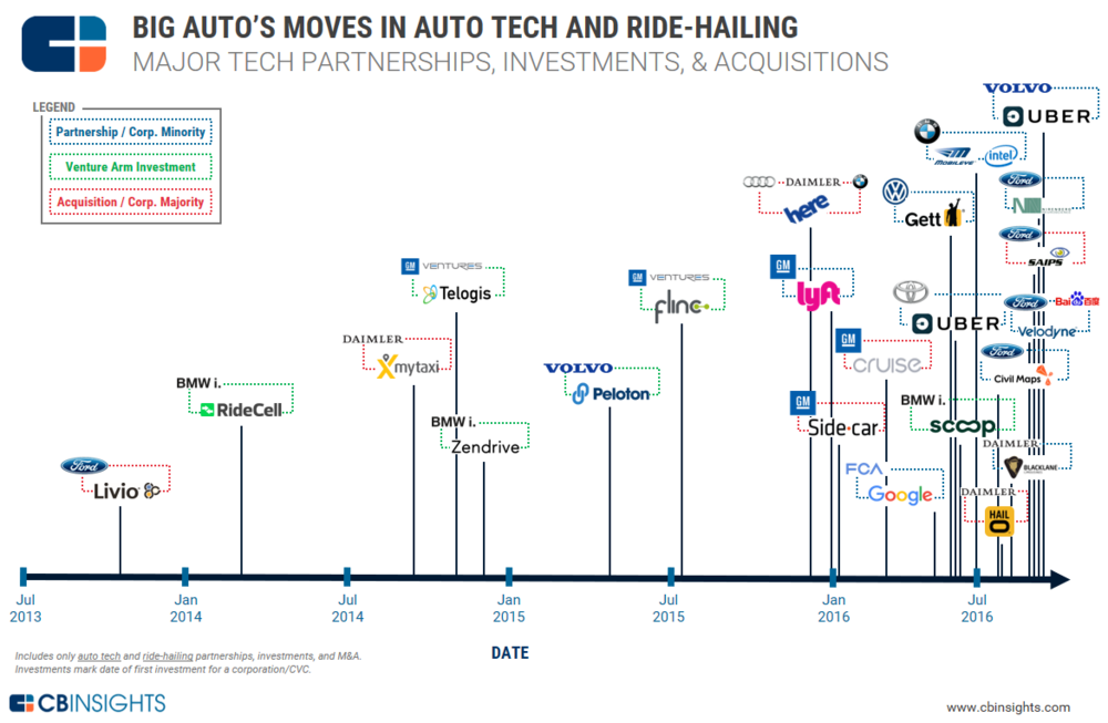 Automotive and Technology Partnerships
