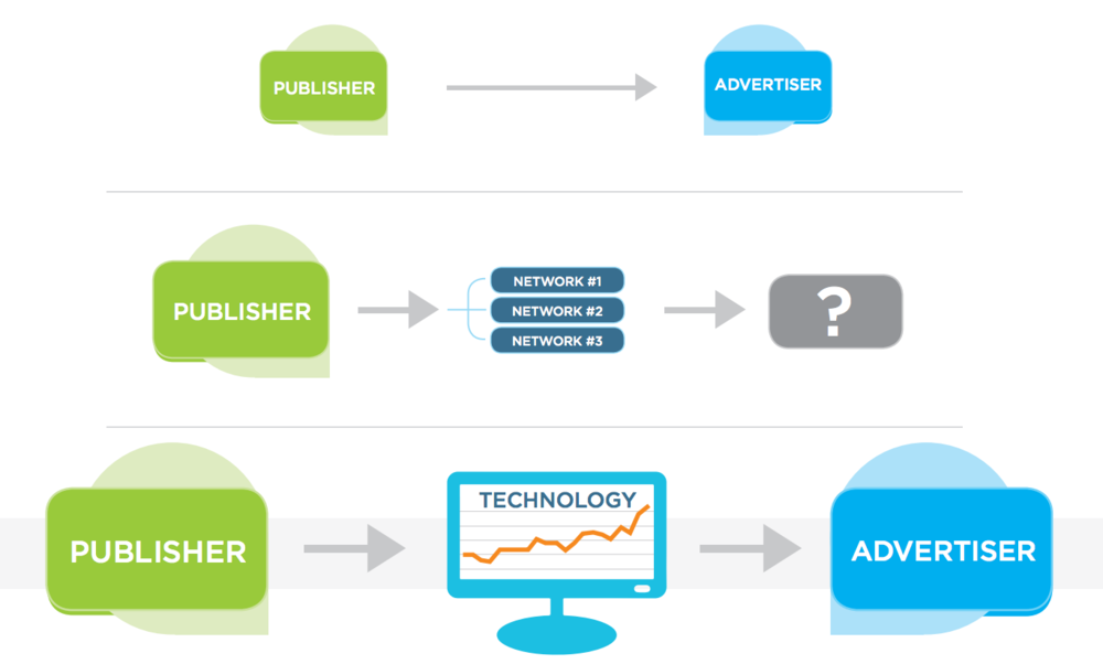 Figure 1: The Evolution of Online Ad Selling in 3 Stages (Xaxis, 2014)