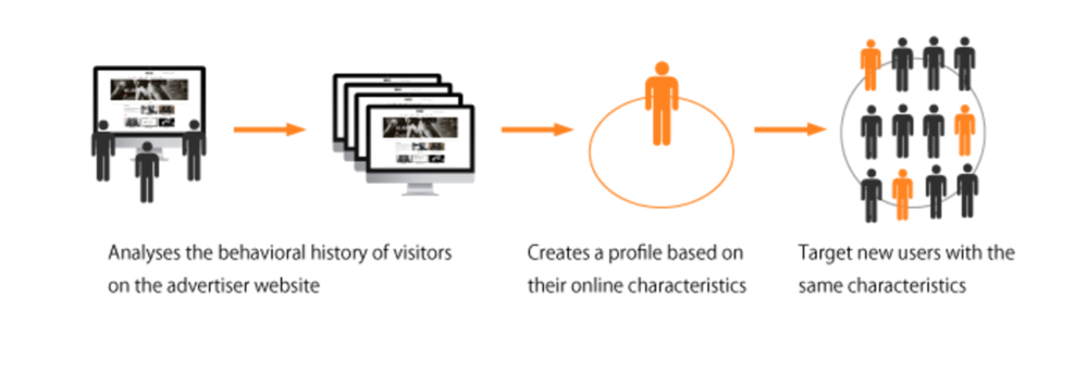 Figure 2: Reach your audience better with lookalike-m­odeling (Microad.in, 2014)