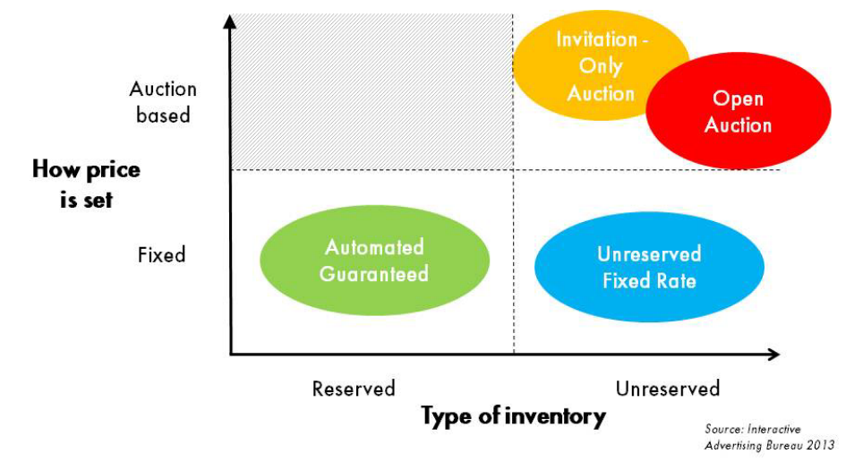Figure 3: The four different types of programmatic transactions (IAB, 2013)