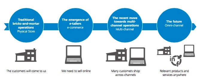 the role of multi channel retailing in