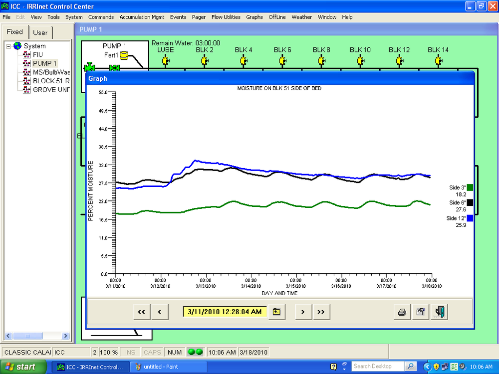 Soil Moisture Graph in ICC