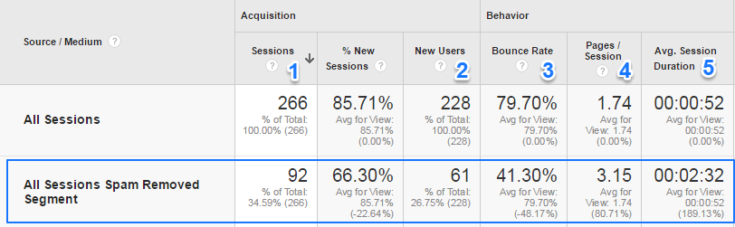 Google Analytics data with spam segments applied, the website sampled is small approx 6 pages of content.