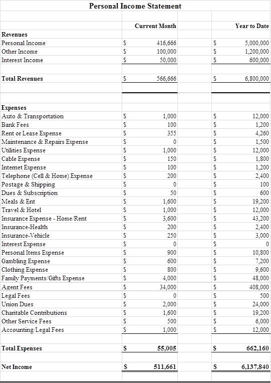 Your Personal Income Statement
