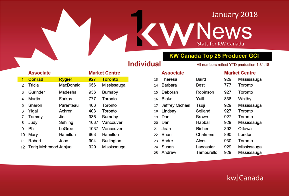 Top Real Estate Agent Toronto - Keller Williams Brokerage.png