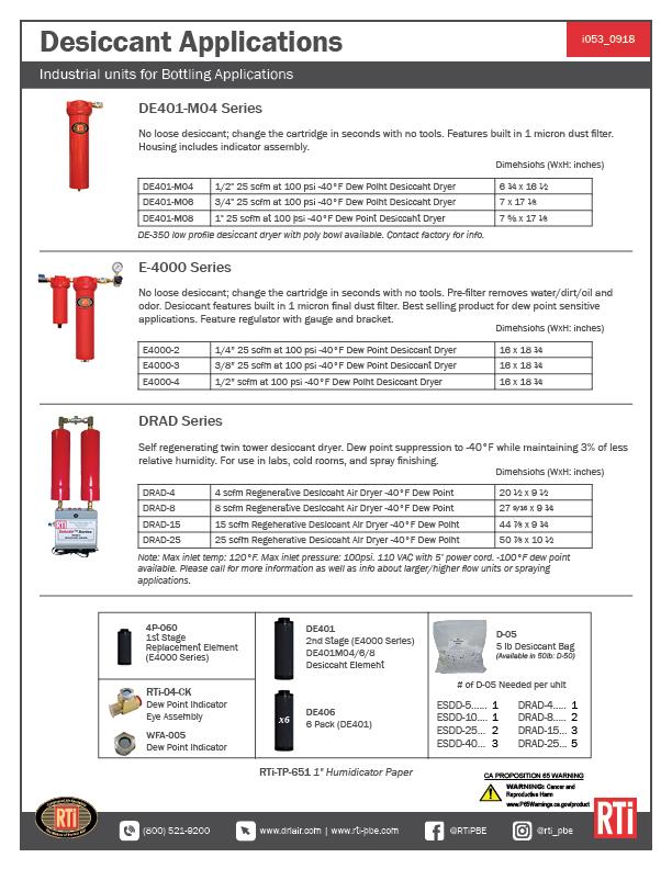 i053 Desiccant Applications
