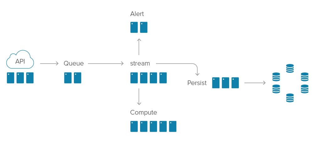 librato-service-architecture