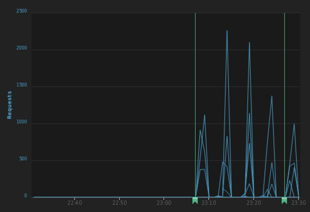 librato-aws-correlate.png