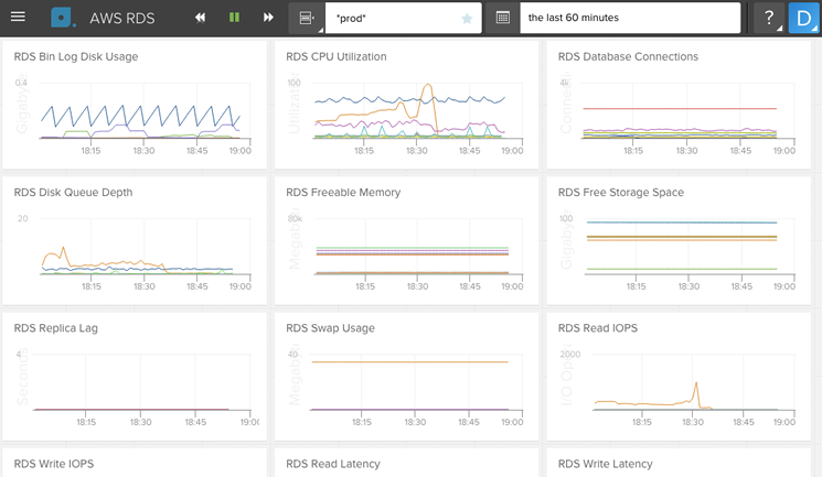 Get these AWS CloudWatch metrics right out-of-the-box.