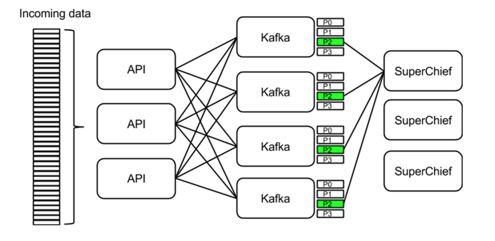 Figure 4. SuperChief/Kafka Work Allocation