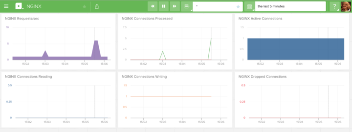 librato-nginx-monitoring