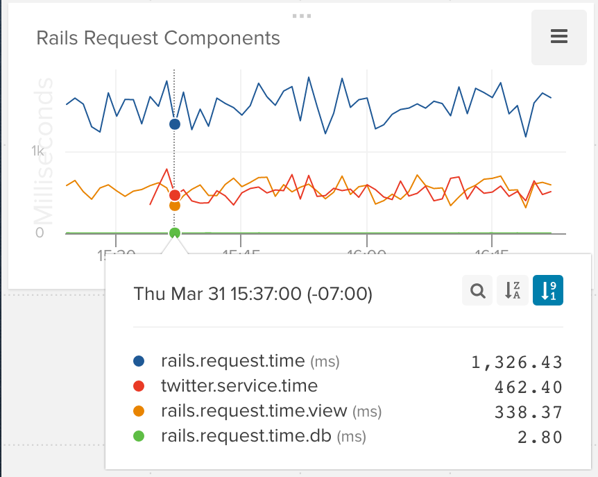 Monitoring Rails How To Get The Hidden Metrics Out Of Your Rails