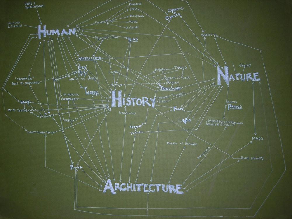 Interest Map