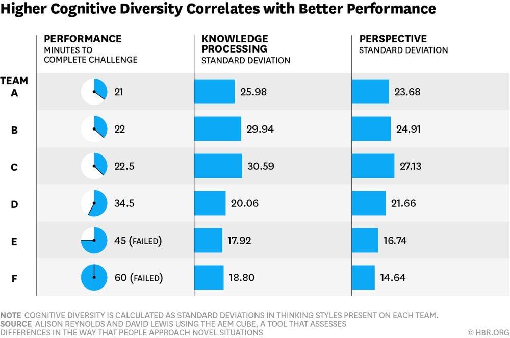 cognitive-diversity-performance