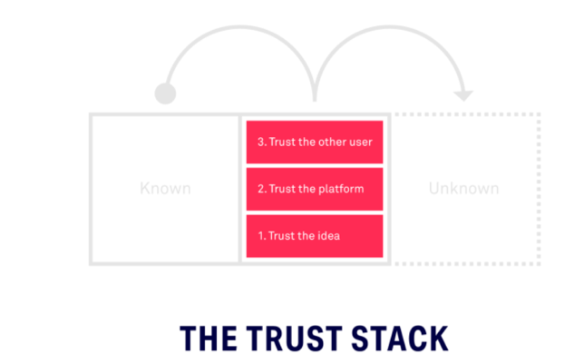 Rachel Botsman Trust Stack.png