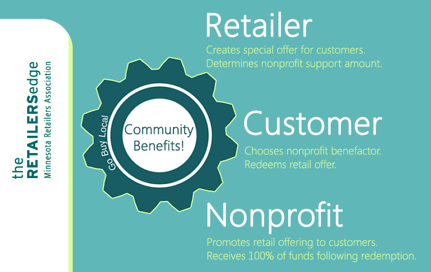 Deals and community support converge - creating a win-win-win!