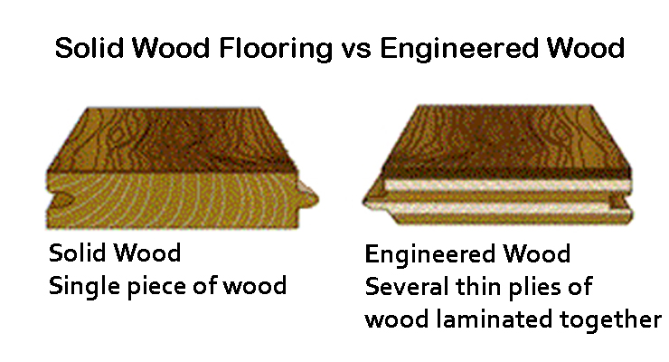 Solid vs engineered hardwoods real fake better worse for Real solid wood flooring