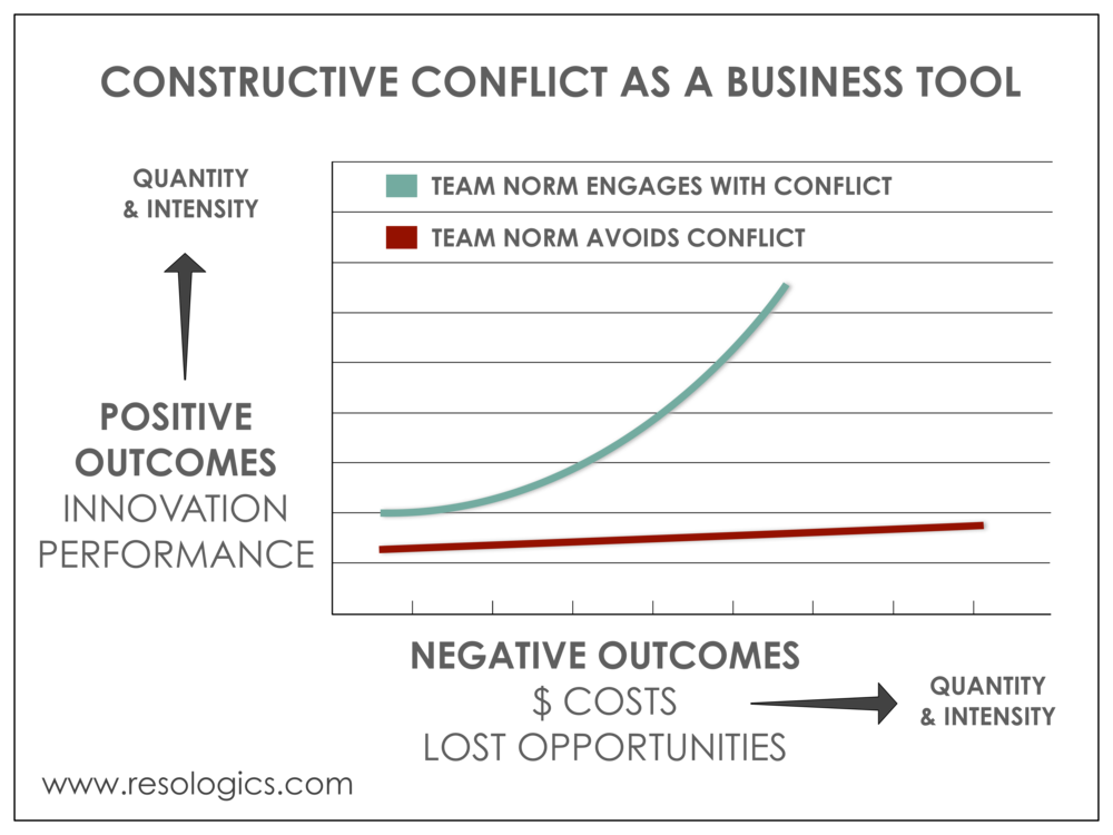 constructive conflict in teams