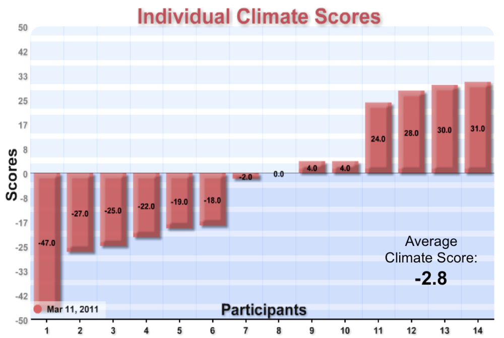 Individual Climate Score: Displays the team's overall climate score and each member's individual climate score, showing the distribution of positive and negative conflict conditions among team members....