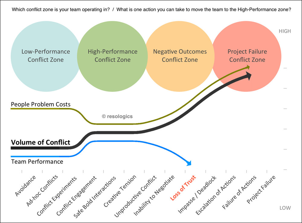 Resologics Team Conflict Zone Chart