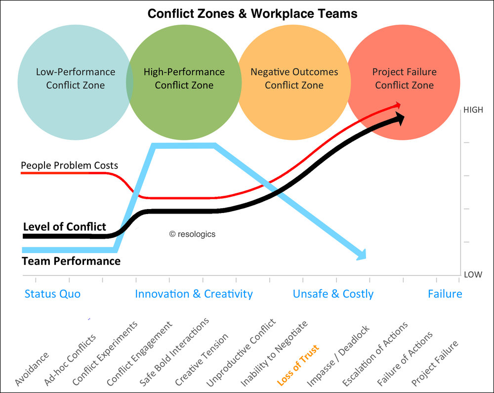 Resologics Workplace Team Conflict Zone Chart