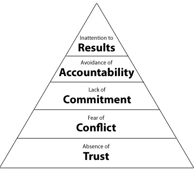 Lencioni's 5 Dysfunctions of a team