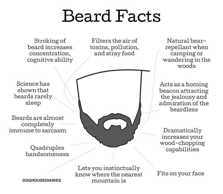 (via Beards Keep You Young, Healthy & Handsome, Says Science | REALfarmacy.com | Healthy News and Information)