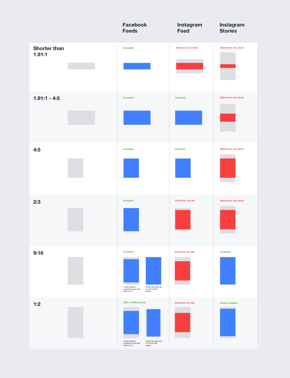 This is part of an audit I did to illustrate media aspect ratio compatibility across Facebook placements. With the addition of stories advertisers would need more than one asset in order to run ads on all placements.