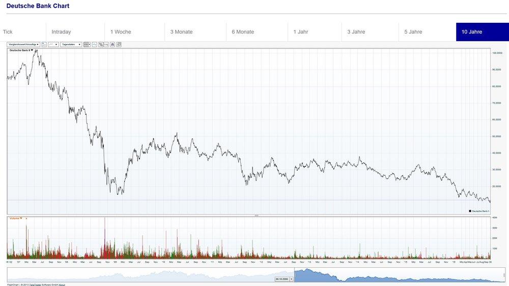 Aktienkurs Deutsche Bank über die letzten 10 Jahre (Quelle: Börse Frankfurt)