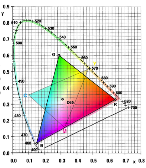 Figure 10: CIE chromaticity diagram showing the RGB and CMYK gamut in relation to full human gamut.