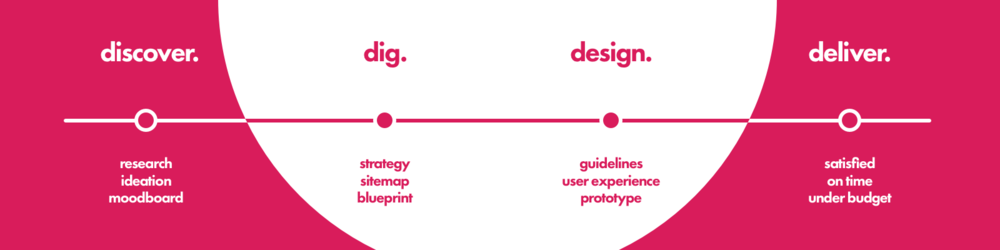 discover dig design deliver research strategy guidelines prototype budget moodboard