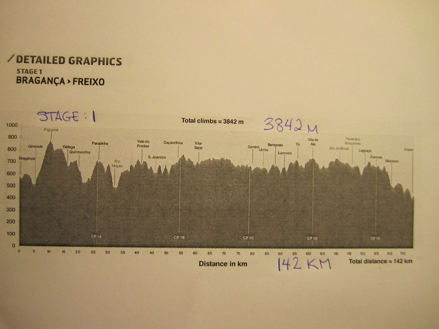 Race profile Day 1