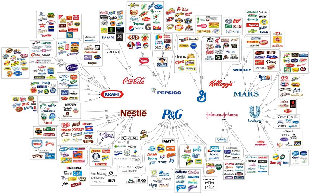 Consumer Brand Map