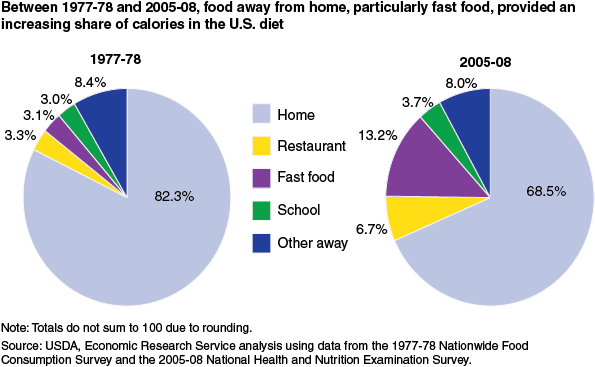 USDA chart2.jpg
